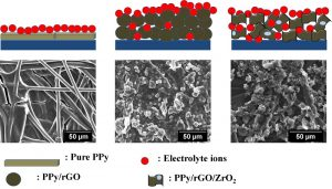 Illustrative diagram of charge storage and interaction of ions near the surface of pure polypyrrole electrodes (PPi), reduced graphene oxide (PPi/rGO) and polypyrrole PPi/rGO/ZrO2 (above), based on the morphology associated with the SEM images of the surface of the electrodes with the respective materials under carbon fiber substrate (below). Image by Ana Paula Pereira Alves for her PhD thesis.