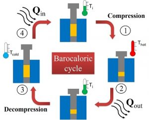 Schematic representation of the barocaloric cycle, based on confined compression and decompression processes.
