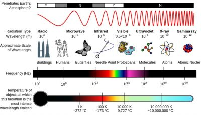 In this figure on the electromagnetic spectrum, we can compare the different types of electromagnetic radiation. Source: https://en.wikipedia.org/wiki/Electromagnetic_spectrum#/media/File:EM_Spectrum_Properties_edit.svg