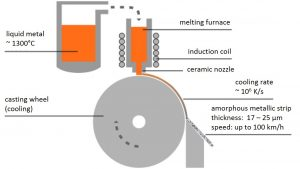 Rapid solidification technology.
