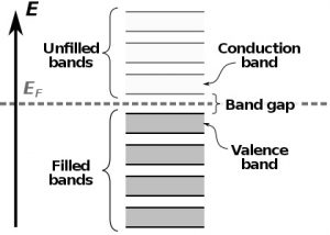 Diagrama simplicado da estrutura de bandas de um semiconductor. https://en.wikipedia.org/wiki/Valence_and_conduction_bands#/media/File:Semiconductor_band_structure_(lots_of_bands_2).svg