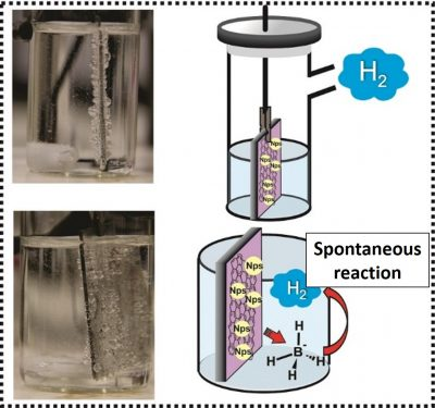 Photographs and representative schematics of H2 generation by hydrolysis of borohydride catalyzed with graphene and metallic nanoparticles thin films. The films, about 500 nm thick, cover the two sides of a glass plate, covering 15 cm2, which is immersed in a solution of sodium borohydride and water. The photos depict the bubbles of hydrogen gas generated on the surface of the catalyst.