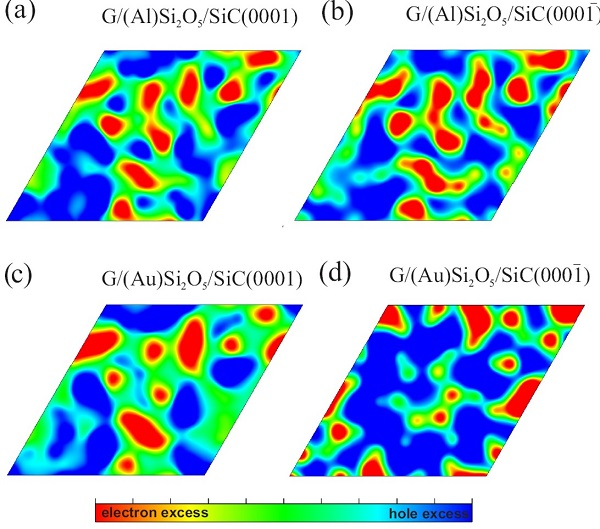 This two-dimensional map series shows the concentrations of electrons and holes in the graphene sheet in the two graphene systems on the silicon carbide surface finished in Si [(a) and (c)] and terminated in C [(b) and ( d)]; in the presence of an aluminum monolayer [(a) and (b)] and the other containing a gold layer [(c) and (d)].
