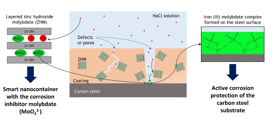 Schematic representation of the active protection mechanism against corrosion provided by the coating additive with intelligent lamellar nanoreservoir.