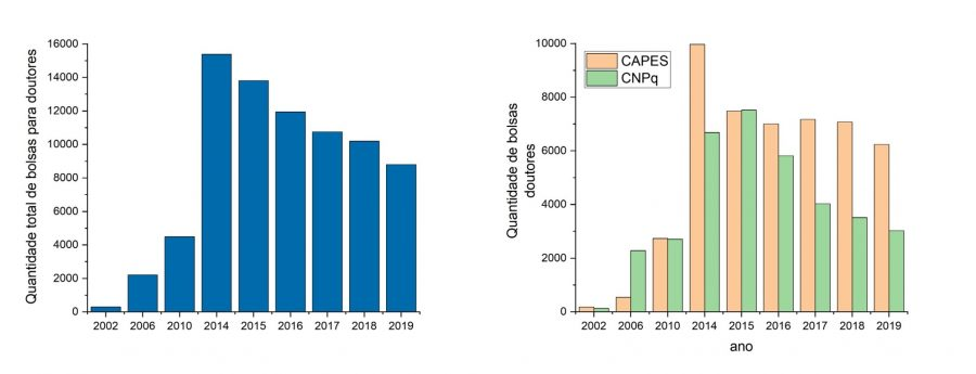 Number of total scholarships (left) and by federal agency (right) for PhDs (postdoctoral scholarships, technological development, etc.) over the years. Scholarships for senior doctors or professors and scholarships for activities abroad were excluded. Data extracted from CAPES and CNPq.