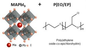 The addition of copolymer P(EO/EP) improved the stability of MAPbI3 perovskite.