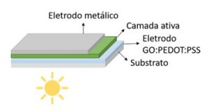 Layers of an organic solar cell, with the electrode studied by the Brazilian research team.