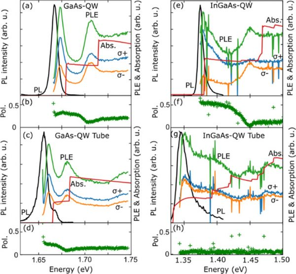 Photoluminescence (PL) and Photoluminescence excitation (PLE) spectra of a rolled-up GaAs quantum well (a-c) and an InGaAs quantum-well (e-h) as well as the polarization measurements as a function of excitation energy(d,h). (ACS Appl. Nano Mater. 2021, 4, 3, 3140-3147)